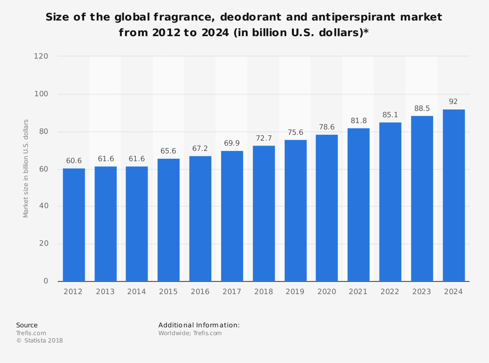 Global Perfume Industry Statistics by Market Size and Forecast
