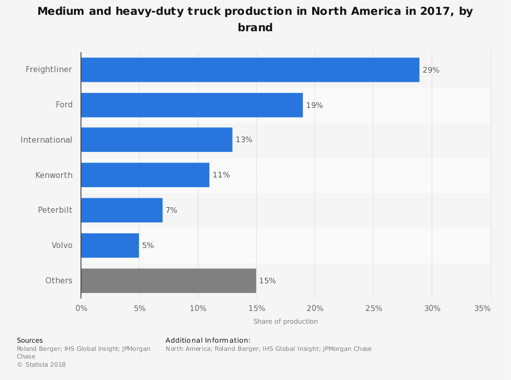 Heavy Duty truck Industry Statistics by Market Share