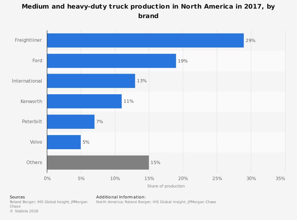 Heavy Duty truck Industry Statistics by Market Share