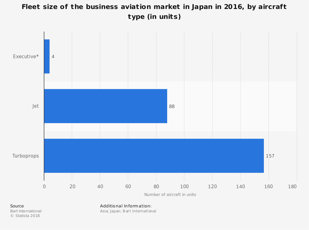 Japan Aircraft Industry Statistics
