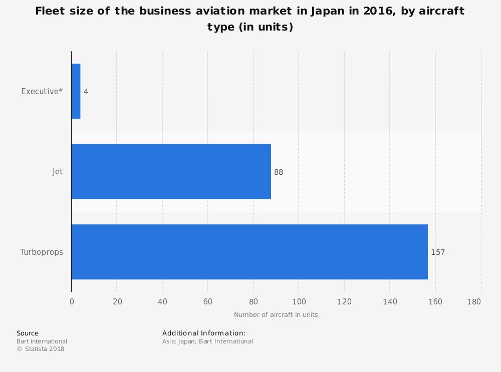 Japan Aircraft Industry Statistics