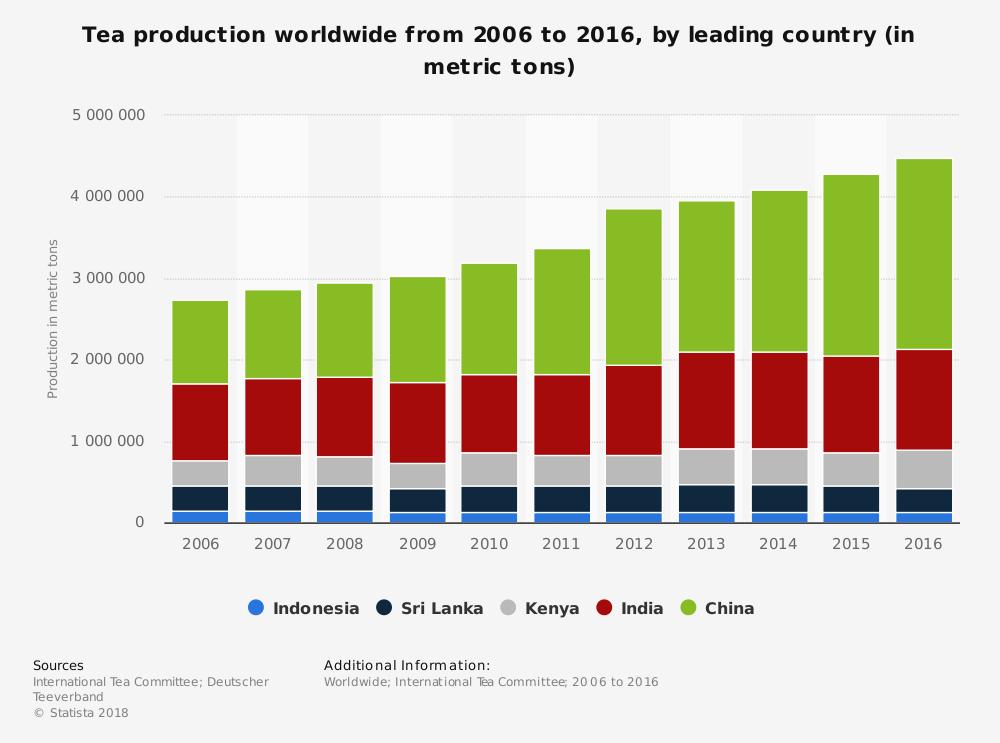 Kenya Tea Industry Statistics by Global Market Share