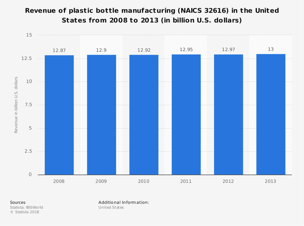 Plastic Bottle Manufacturing Industry Statistics by Total Market Size