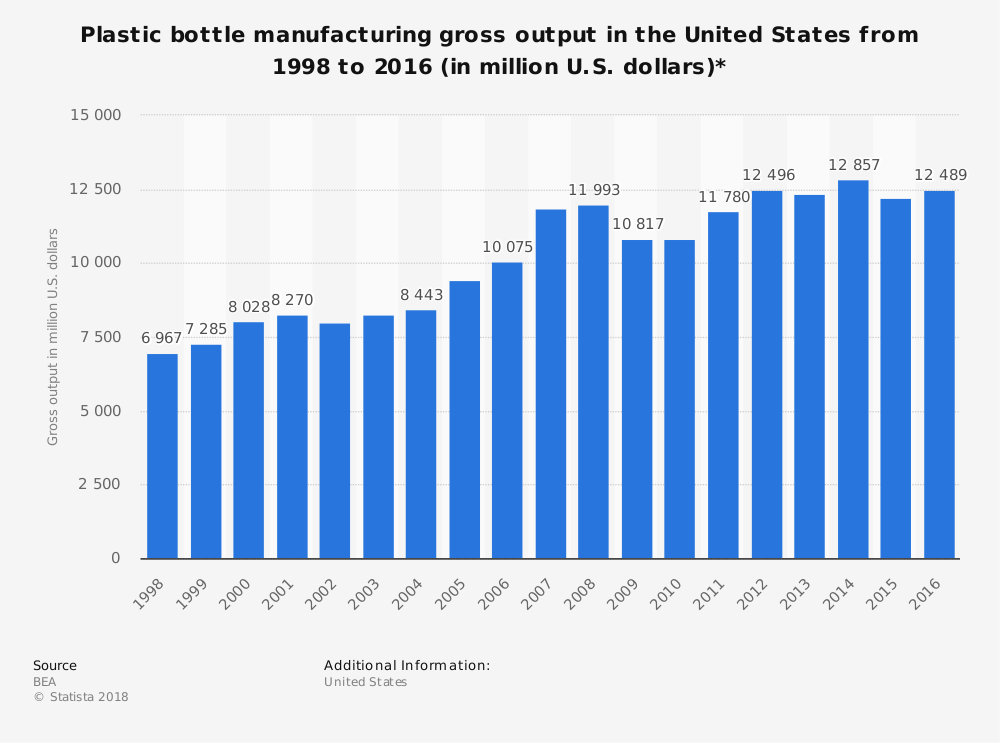 Plastic Bottle Manufacturing Industry Statistics in the United States
