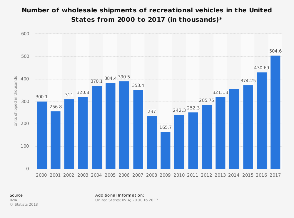 Recreation Vehicle Industry Statistics in the United States