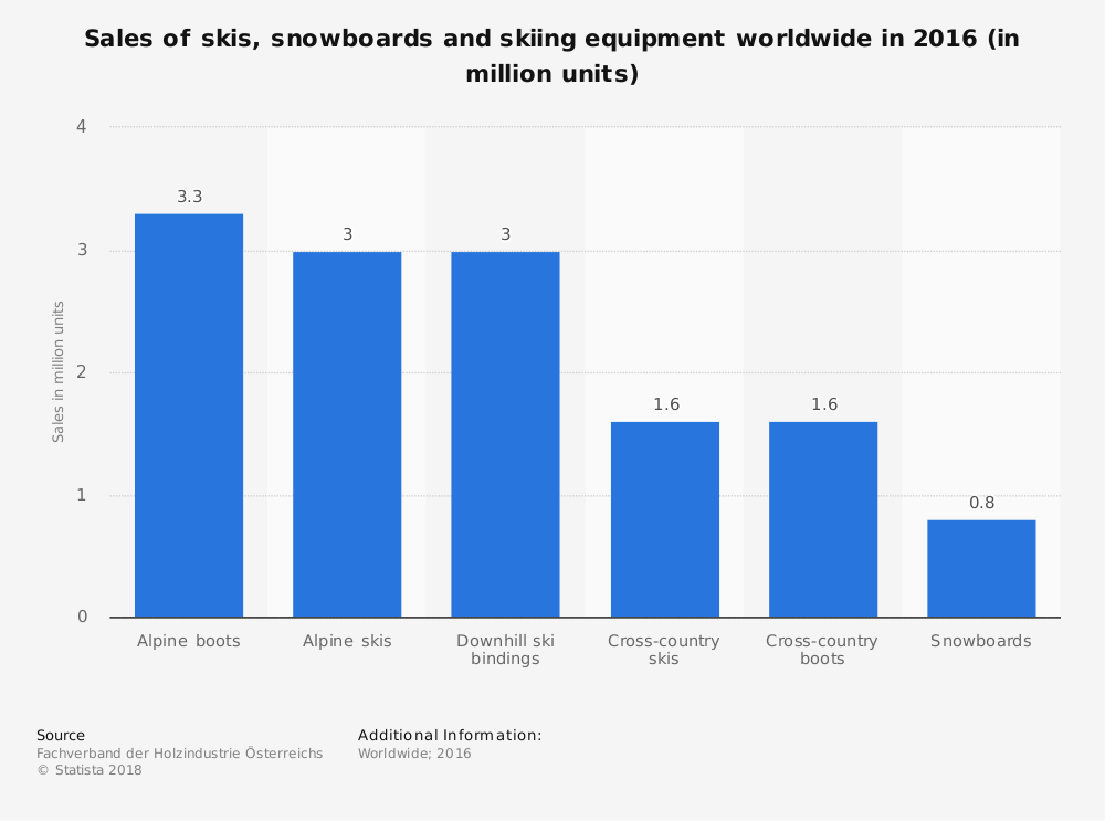 Ski Industry Statistics by Type of Equipment Sales