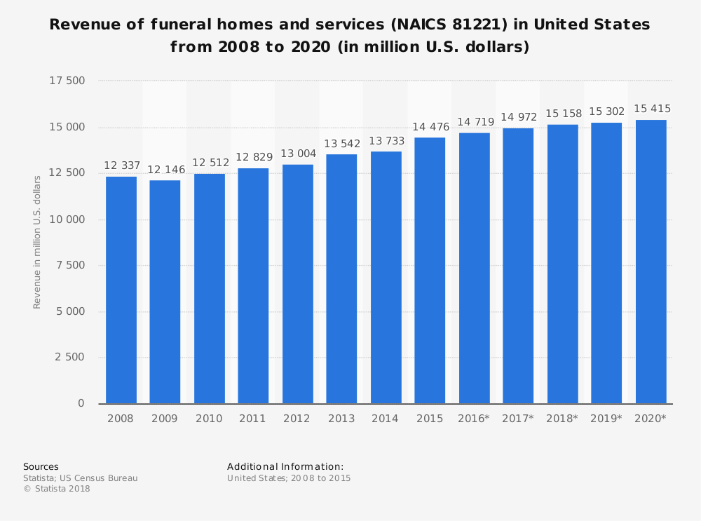United States Funeral Industry Industry Statistics by Total Market Size