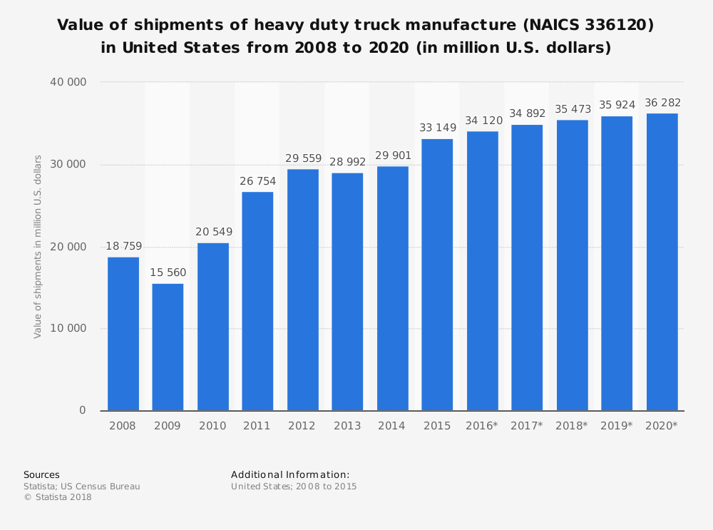 United States Heavy Duty truck Industry Statistics