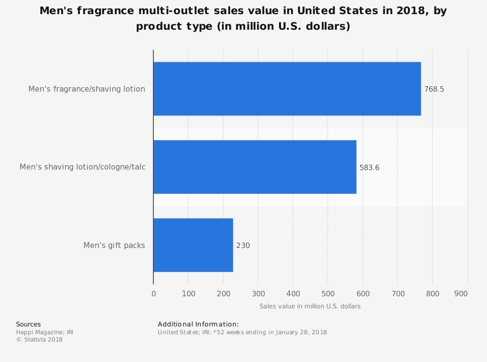 United States Perfume Industry Statistics by Products Bought by Men