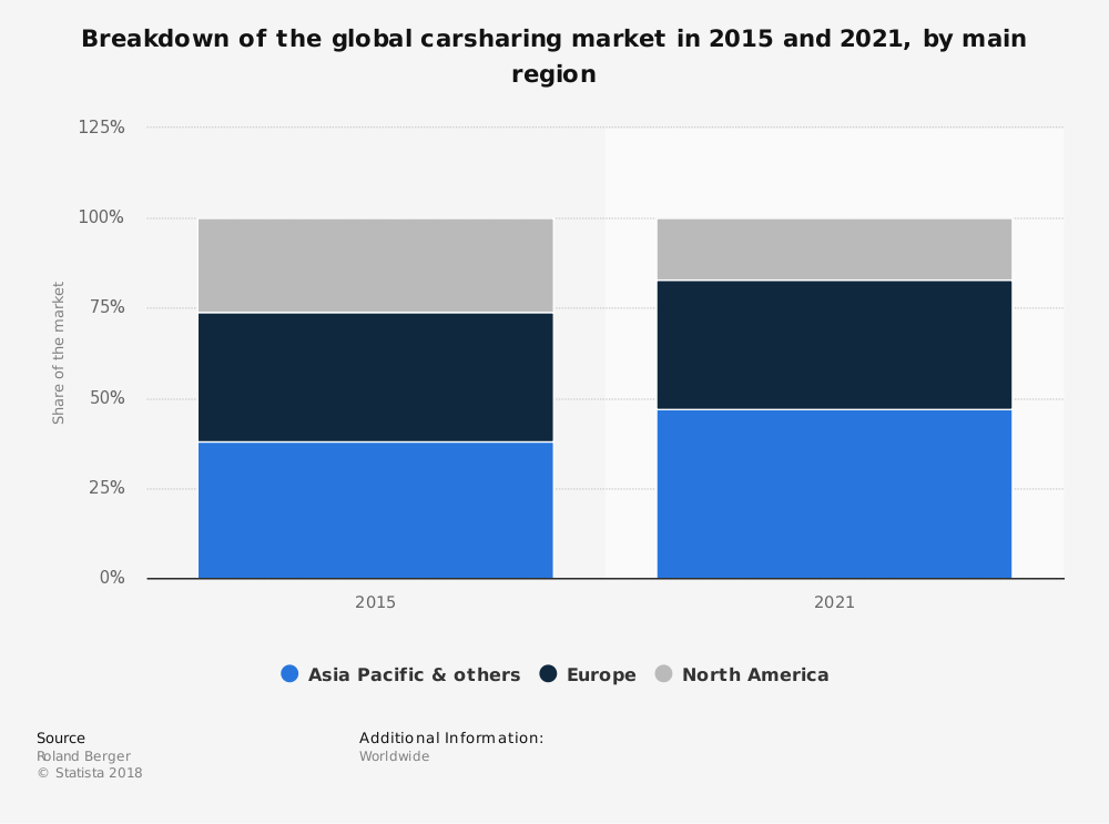 Worldwide Car Sharing Industry Statistics
