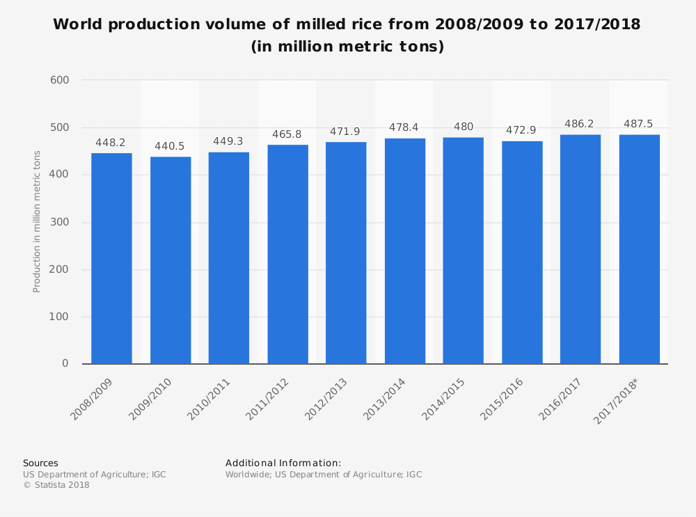 Worldwide Rice Mill Industry Statistics by Market Size and Production Volume