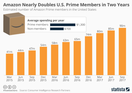 amazon-prime-member-statistics-united-states-2
