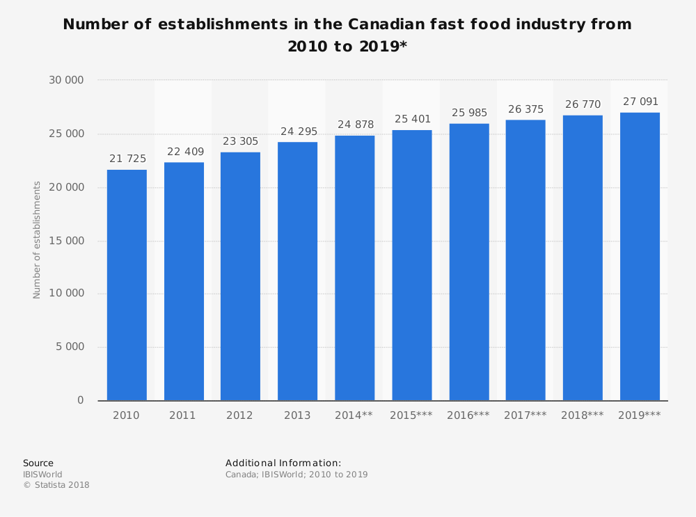 Canadian Fast Food Industry Statistics