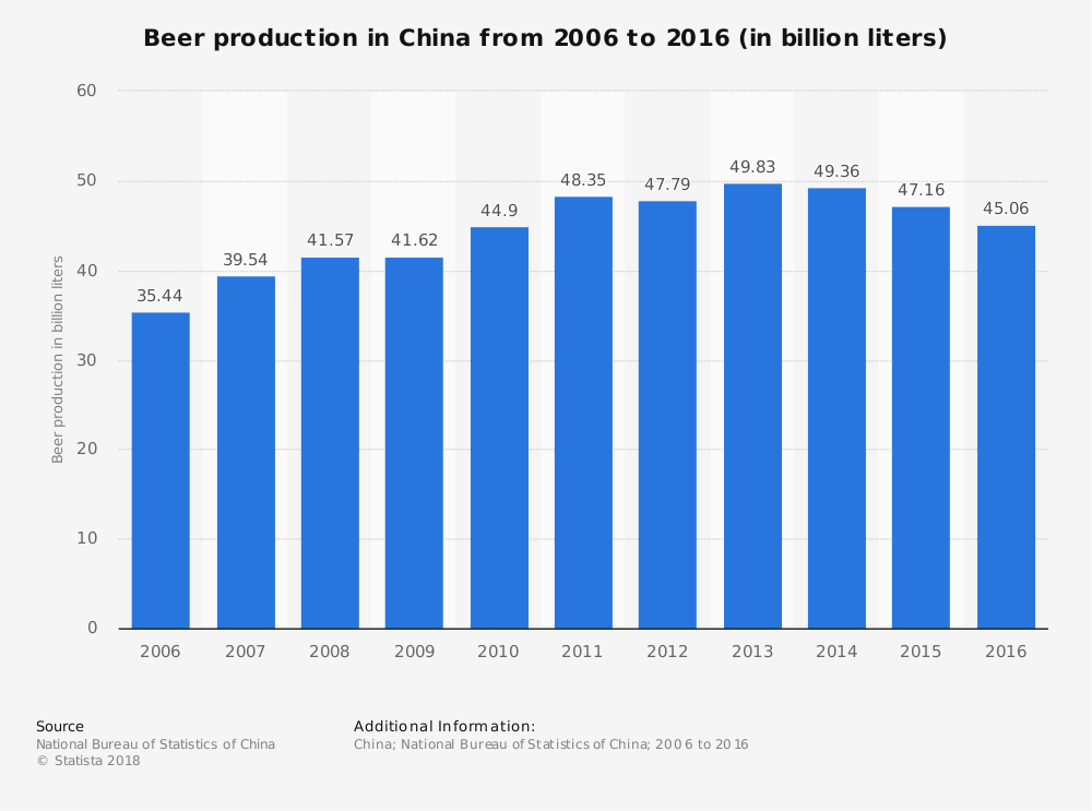 China Beer Industry Statistics