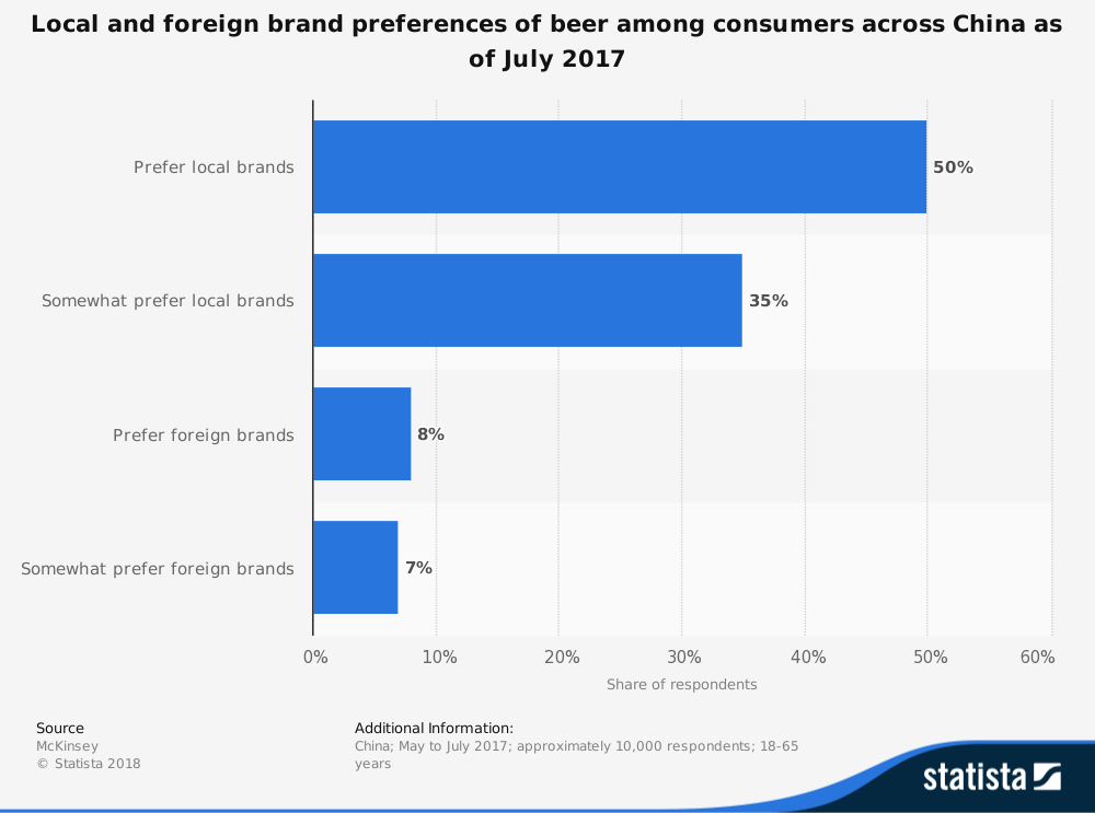 China Beer Industry Statistics by Brand Preference