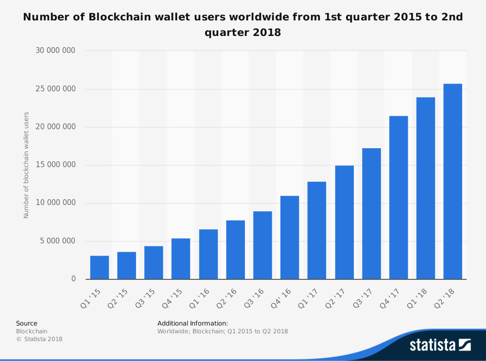 Global Blockchain Statistics Number of Users