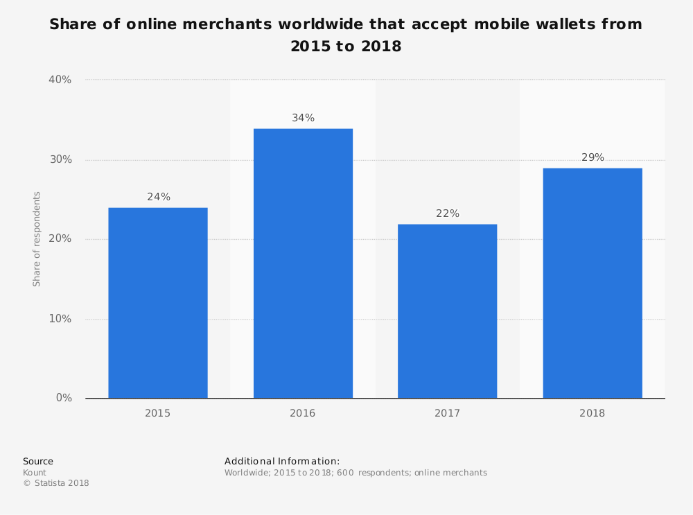 Global Electronic Wallets Statistics
