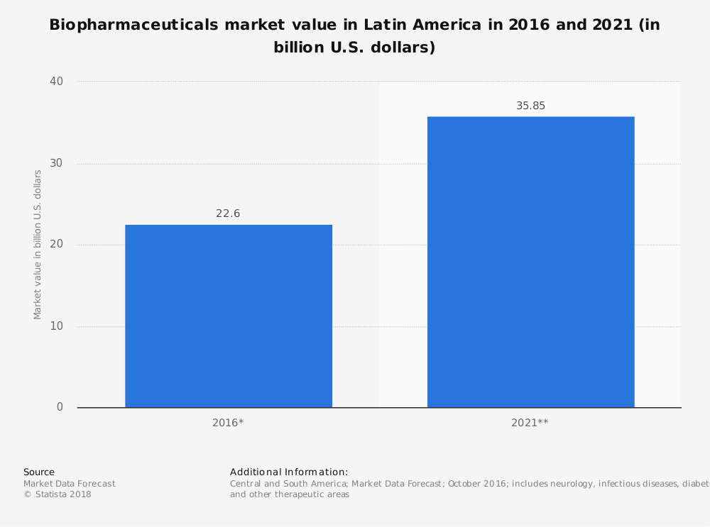 Latin America Biopharmaceutical Industry Statistics