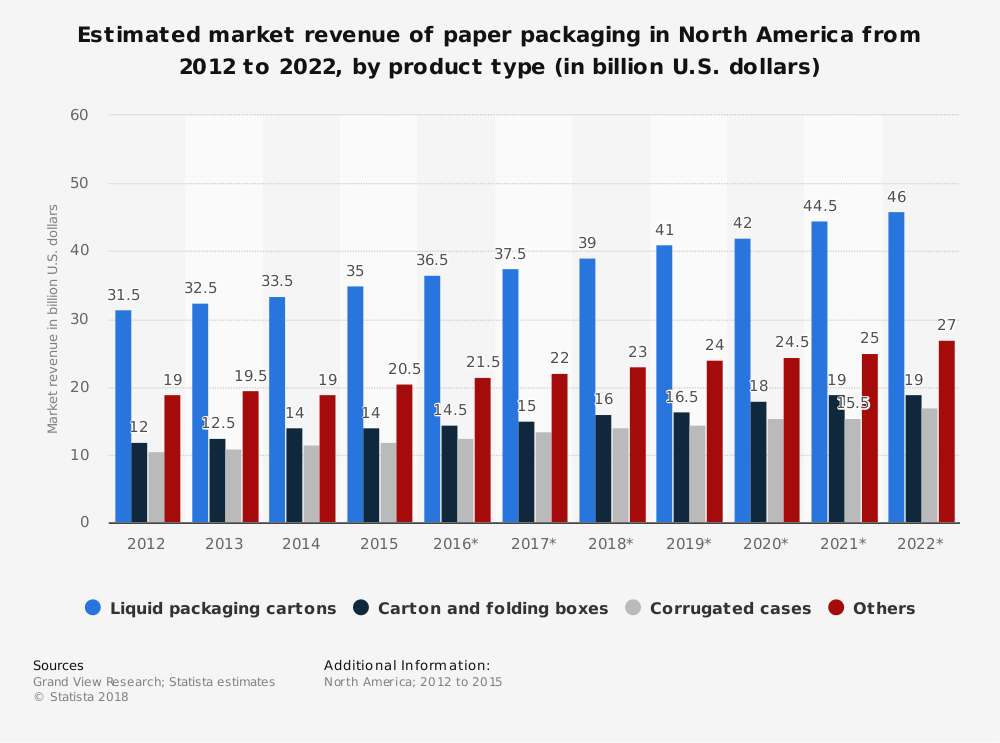 North America Corrugated Box Industry Statistics