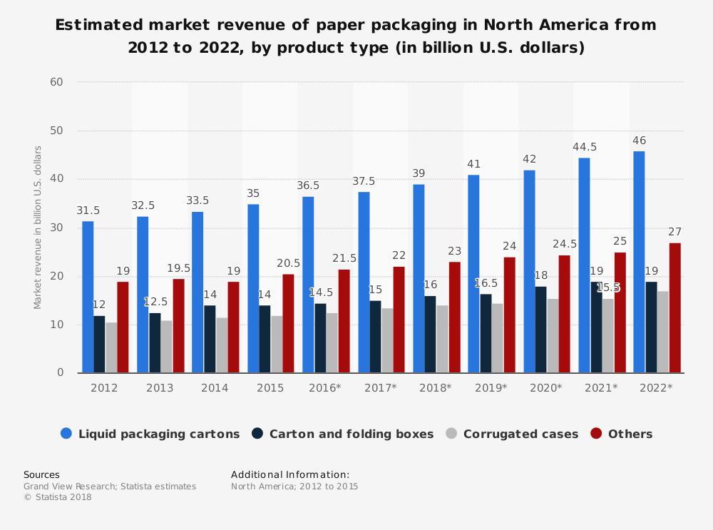 North America Corrugated Box Industry Statistics