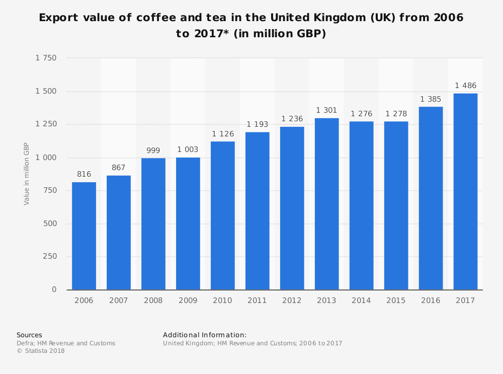 UK Tea Industry Statistics by Export Value
