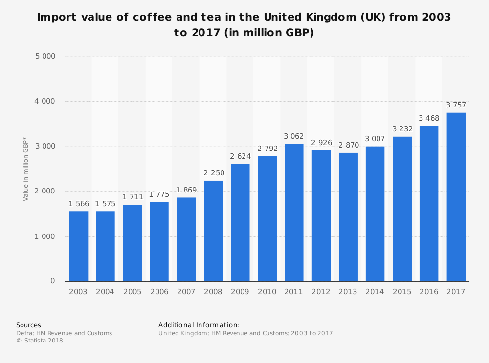 UK Tea Industry Statistics by Import Value
