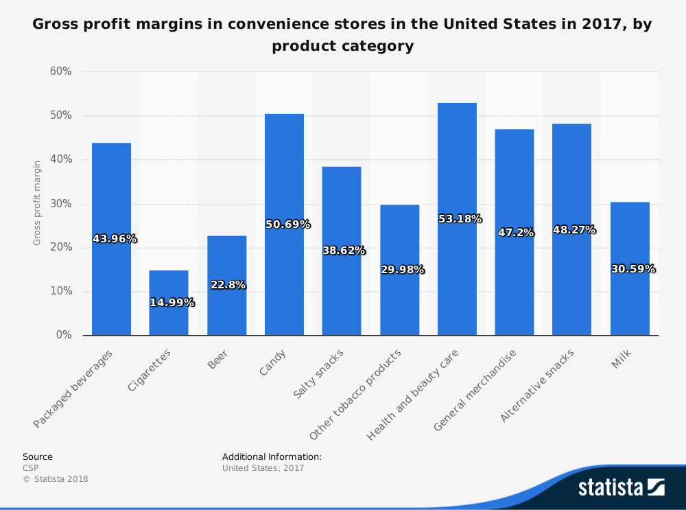 US Convenience Store Statistics Profit Margin By Product