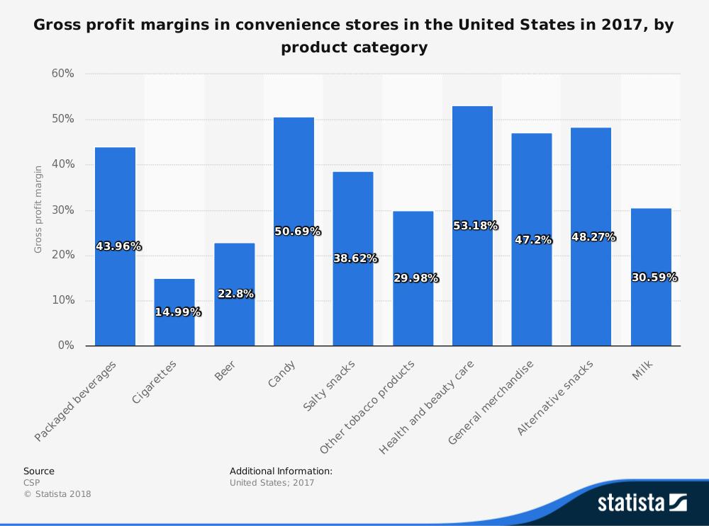 13 Convenience Store Advantages and Disadvantages
