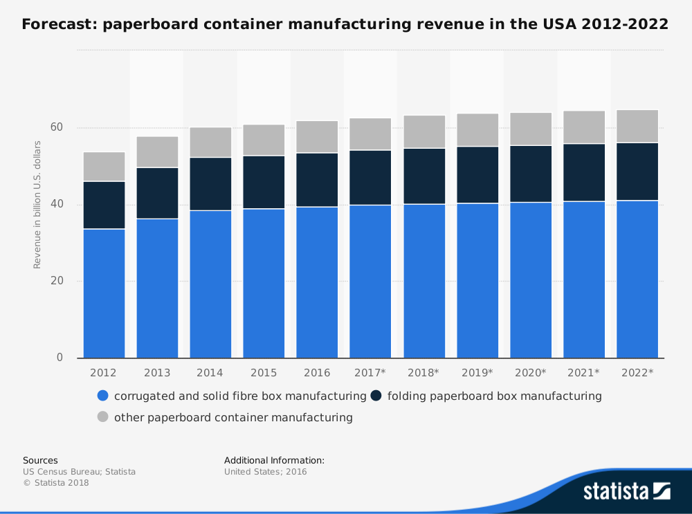 US Corrugated Box Industry Statistics Forcasted Market Size