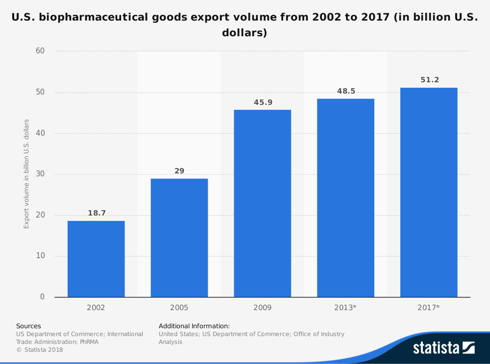 United States Biopharmaceutical Industry Statistics