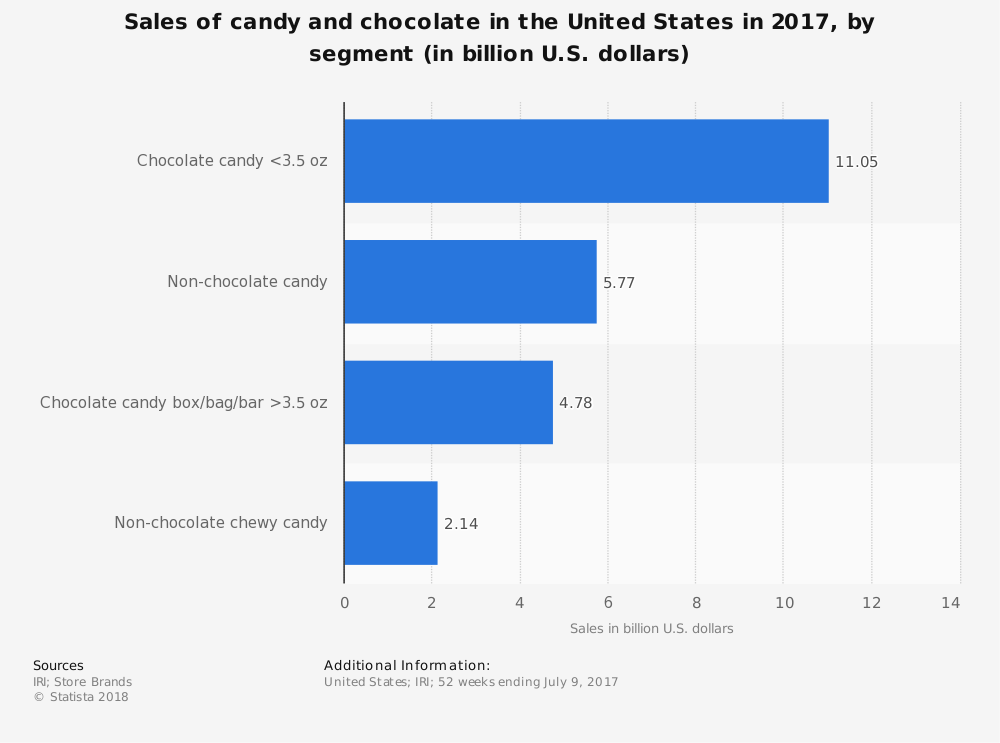 United States Candy Industry Statistics