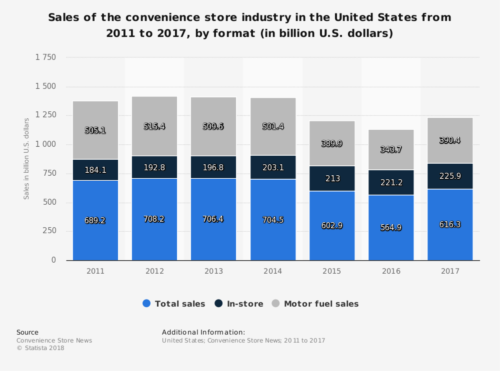 United States Convenience Store Statistics Total Sales In-Store vs. Motor Fuel