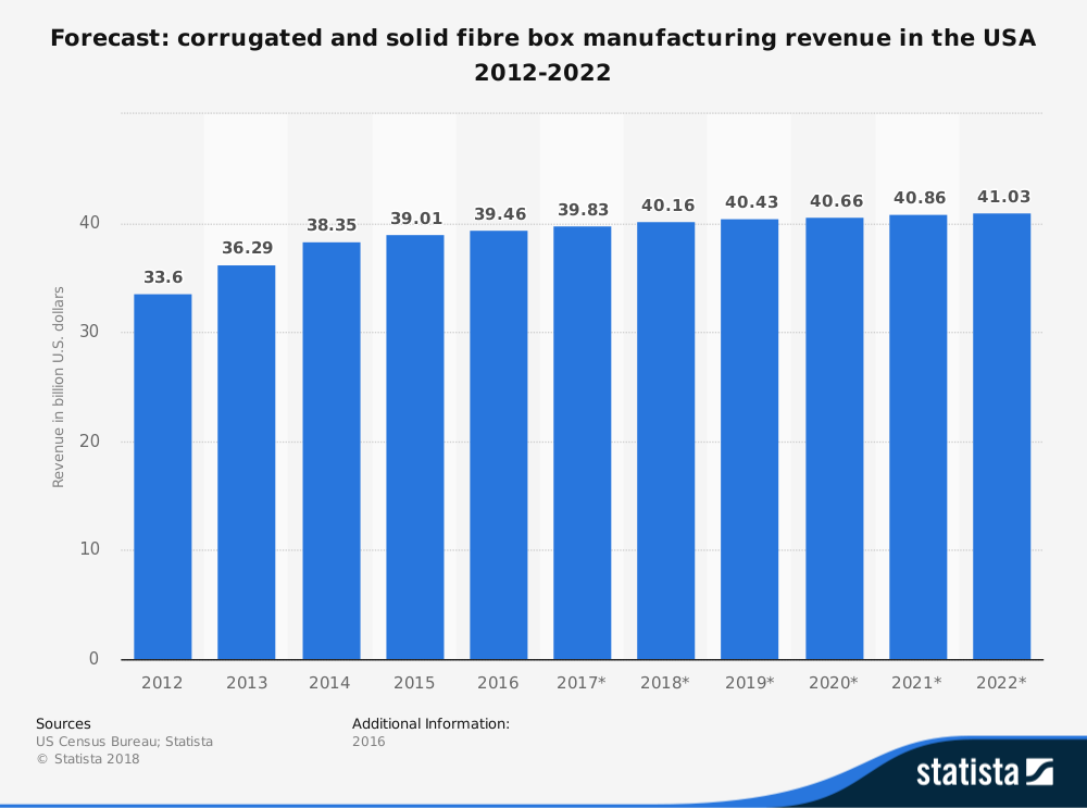 20 Corrugated Box Industry Statistics, Trends & Analysis | Planet
