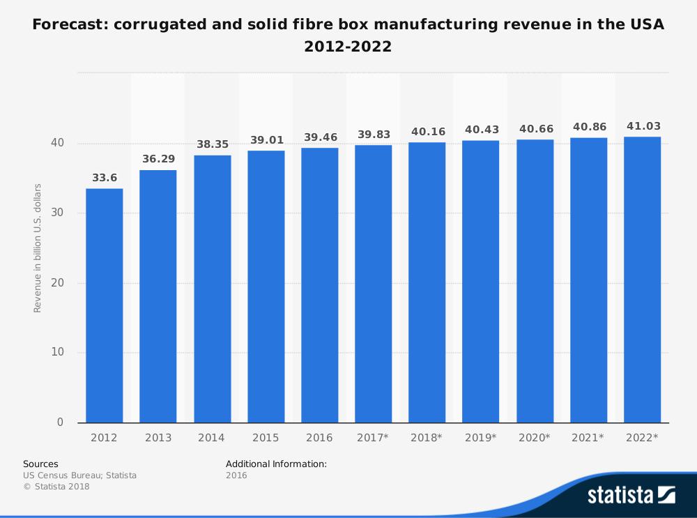 United States Corrugated Box Industry Statistics