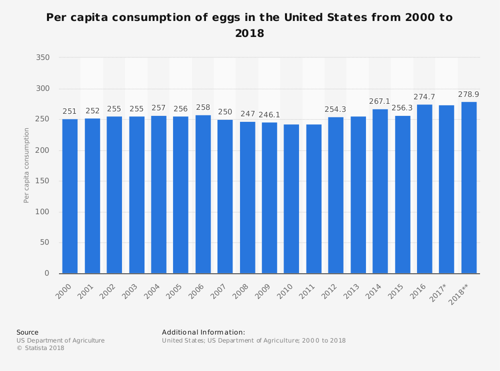 United States Egg Industry Statistics by Per Capita Consumption