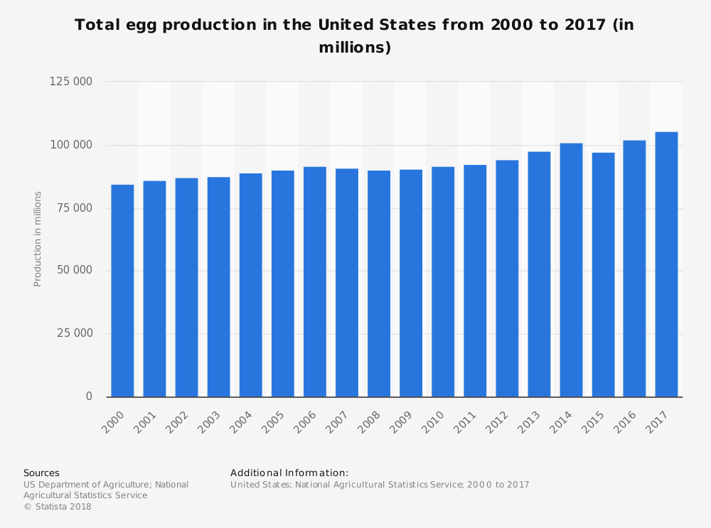 United States Egg Industry Statistics by Total Production