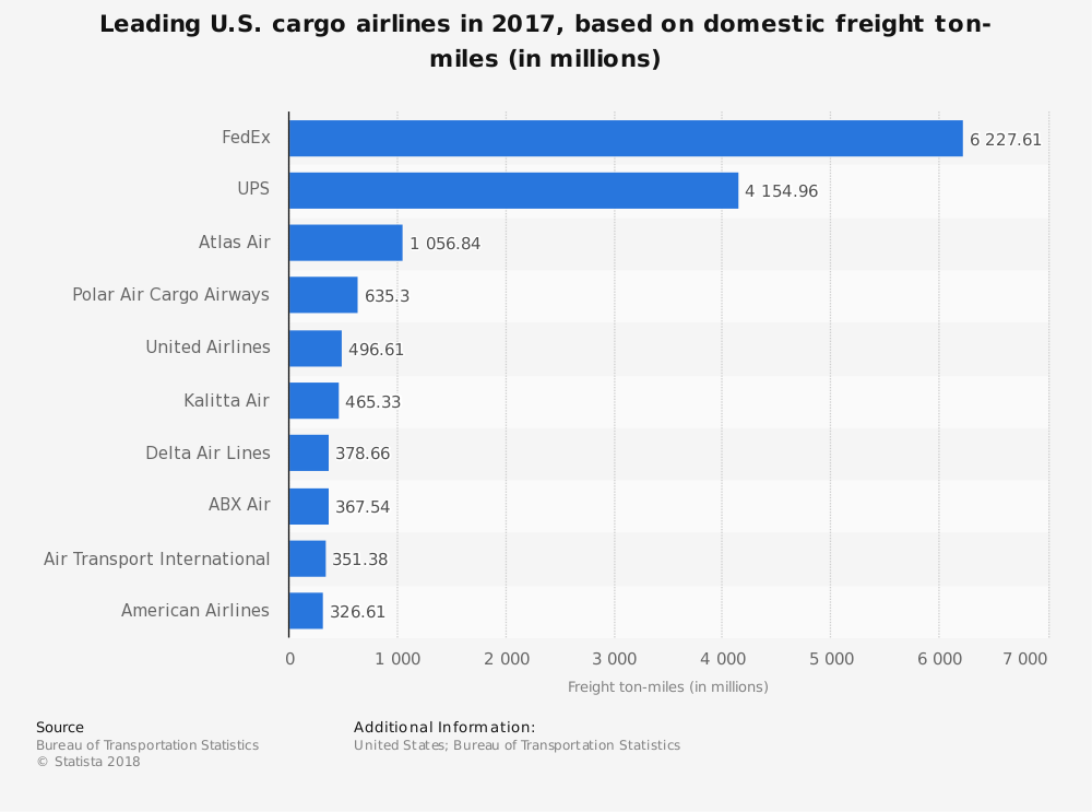 United States Freight Forwarding Industry Statistics