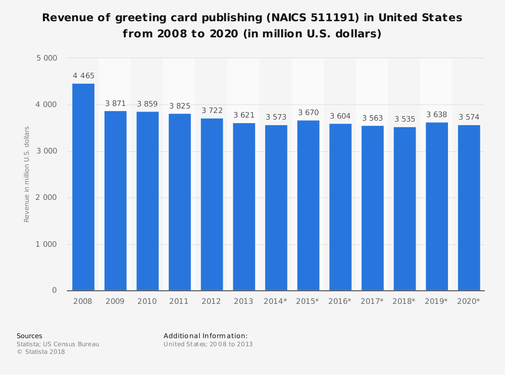 30 greeting card industry statistics and trends brandongaille united states greeting card industry statistics m4hsunfo