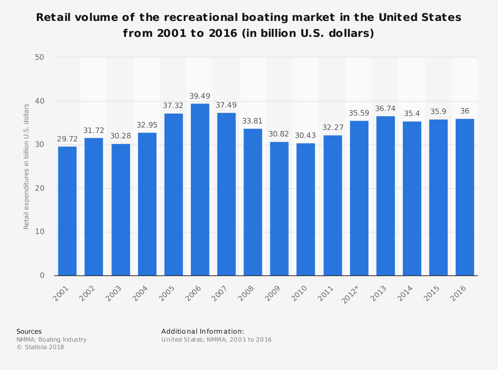 United States Market Share Boating Industry Statistics