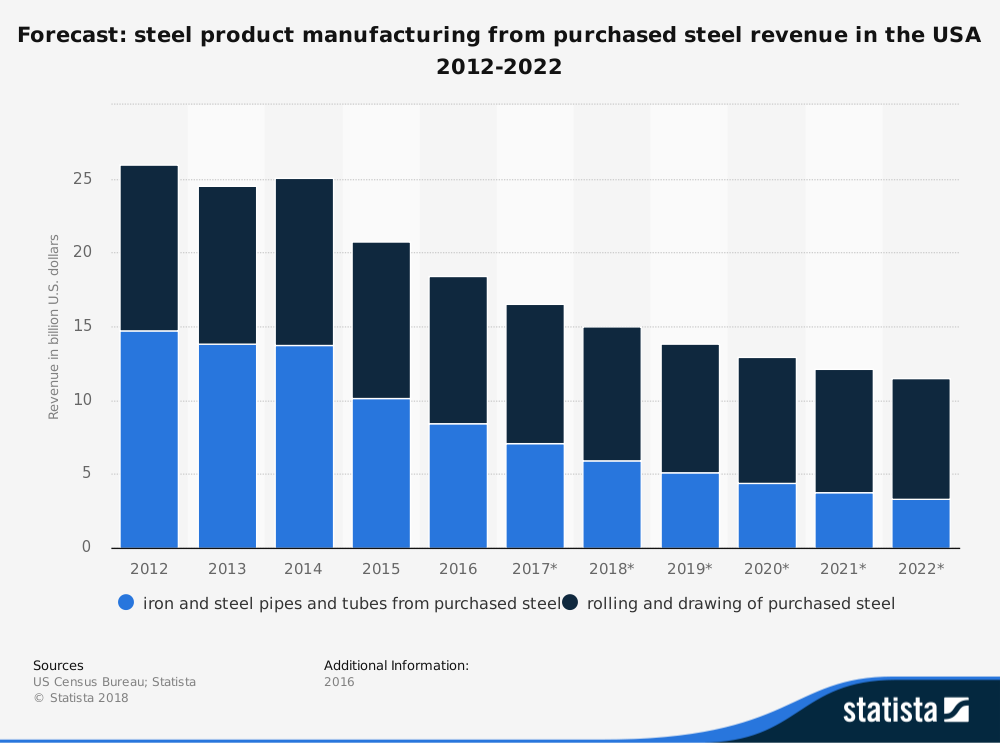 an introduction to the united states steel industry The marvellous modern expansion of the iron and steel industry was now about to  the patent office was convinced and granted him united states patent no.