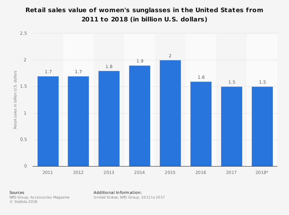 United States Womens Sunglasses Industry Statistics