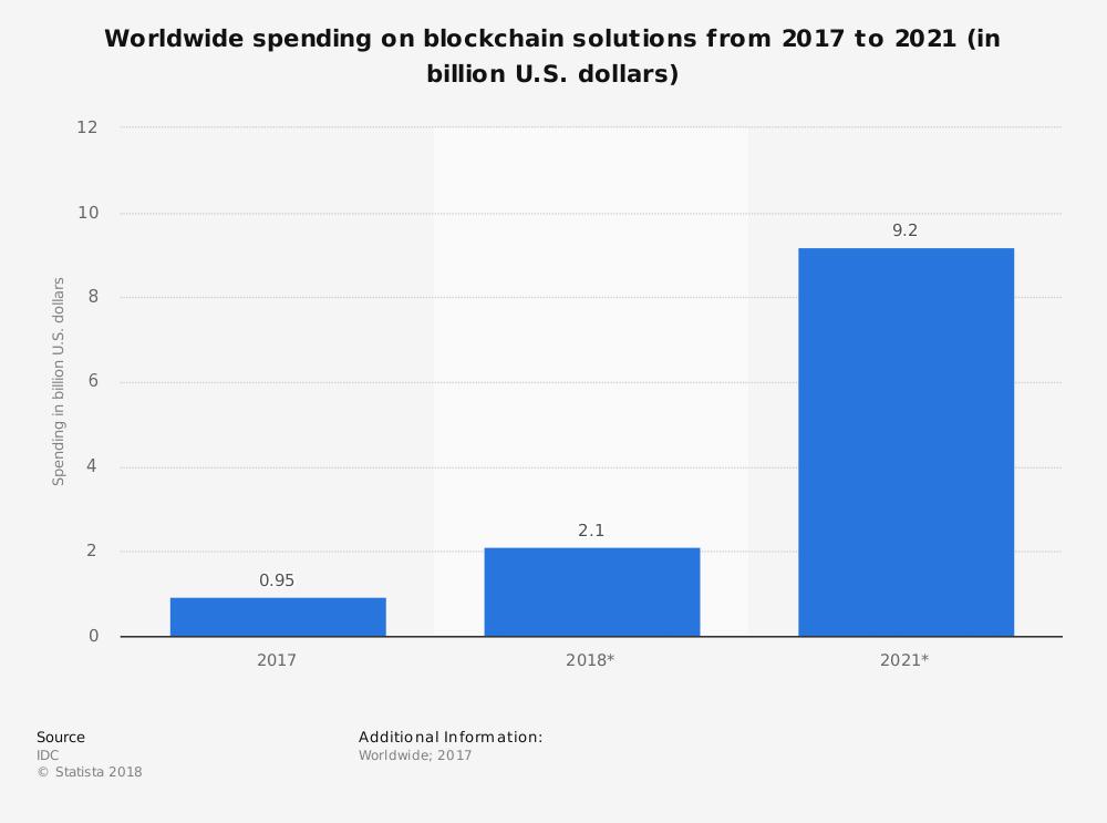 Worldwide Blockchain Statistics Overall Market Size and Forecast