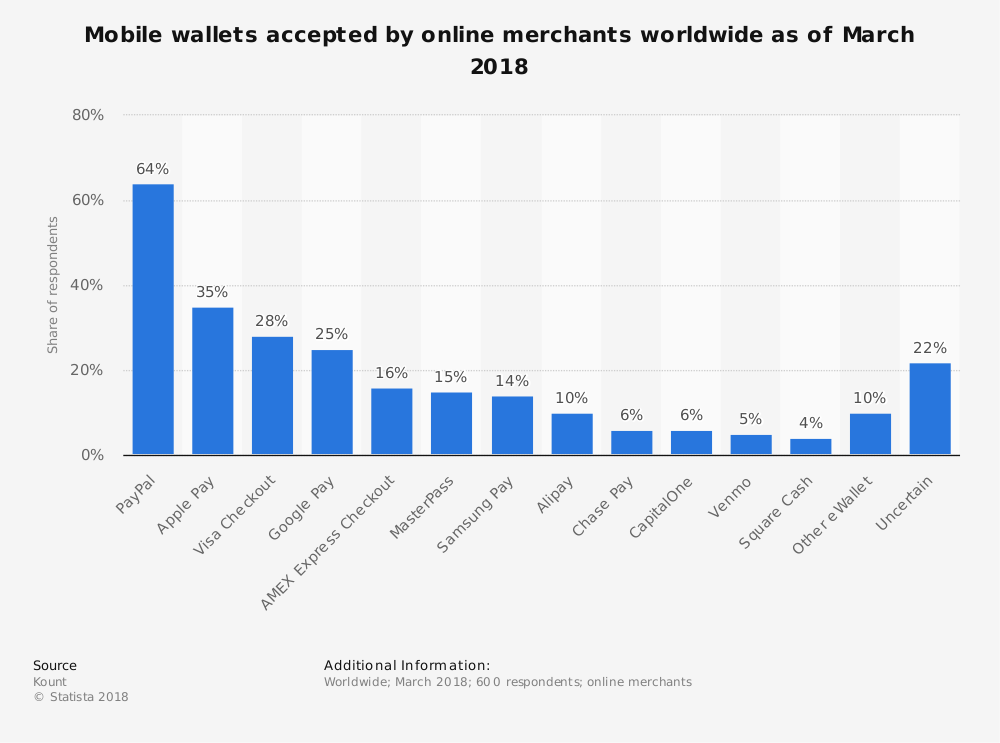 Worldwide Electronic Wallets Statistics