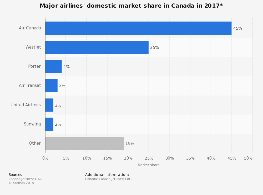 Canadian Airline Industry Statistics by Domestic Market Share