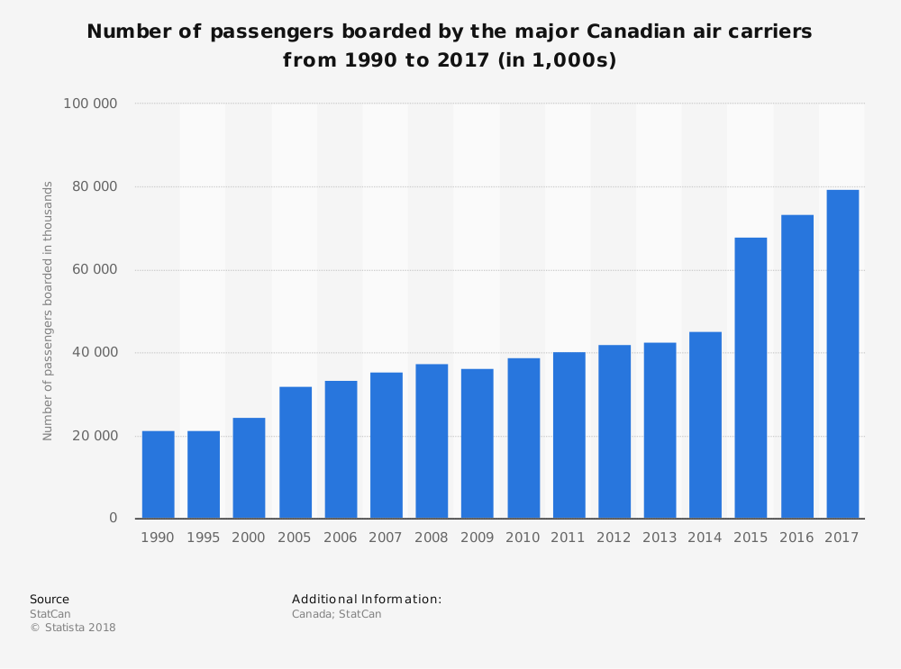 Canadian Airline Industry Statistics by Market Size Growth