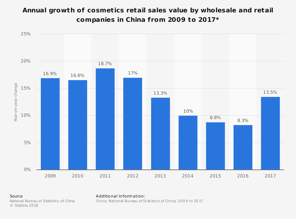 China Cosmetics Industry Statistics by Annual Growth Rate