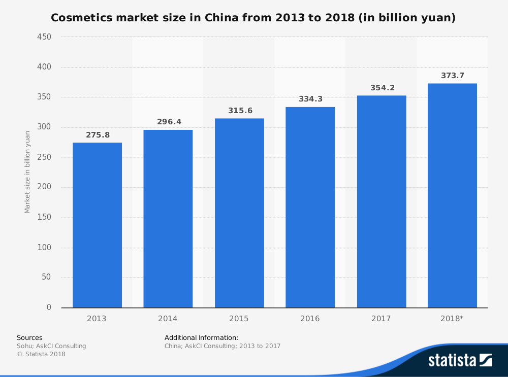 China Cosmetics Industry Statistics by Overall Market Size