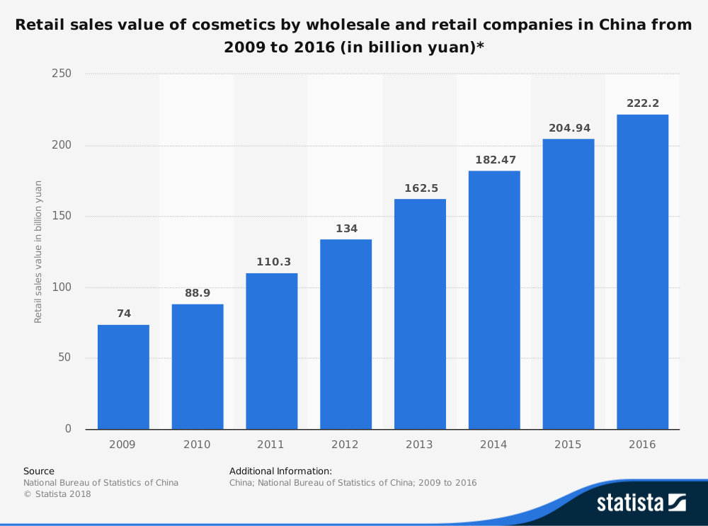 China Retail Cosmetics Industry Statistics by Total Sales