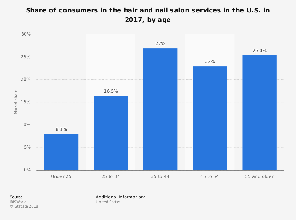 Hair Stylist Industry Statistics by Age of Consumers
