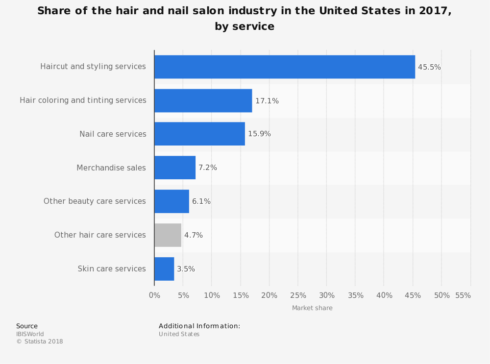 Hair Stylist Industry Statistics by Services